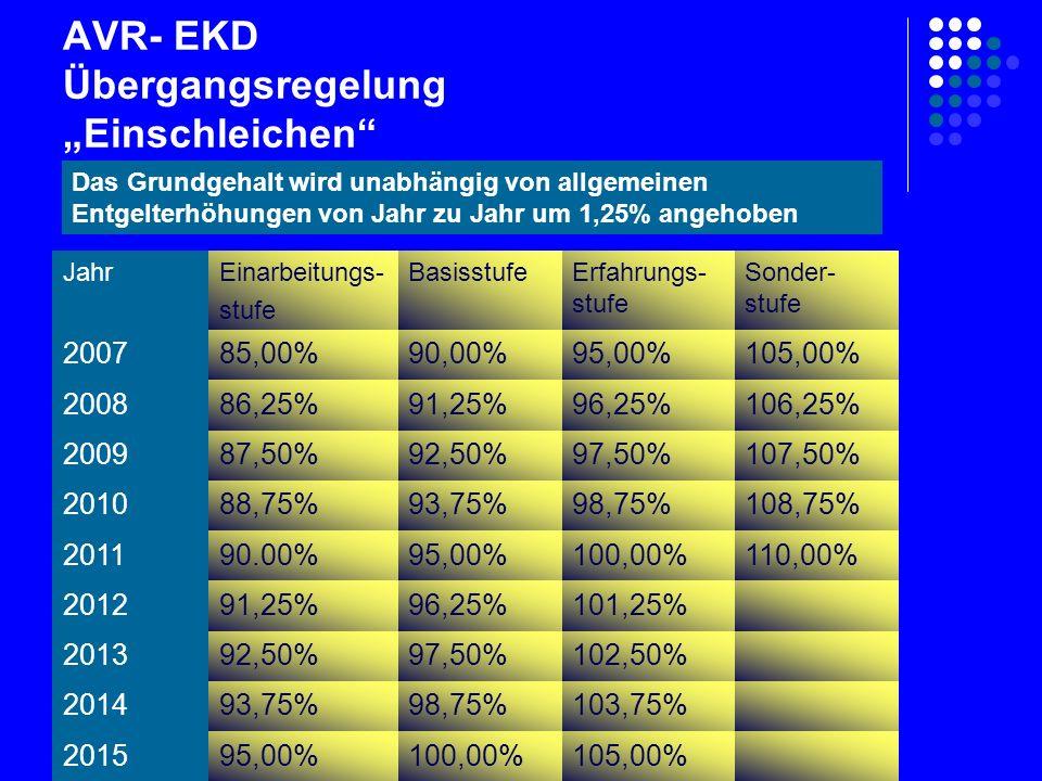 """AVR- EKD Übergangsregelung """"Einschleichen JahrEinarbeitungs- stufe BasisstufeErfahrungs- stufe Sonder- stufe 200785,00%90,00%95,00%105,00% 200886,25%91,25%96,25%106,25% 200987,50%92,50%97,50%107,50% 201088,75%93,75%98,75%108,75% 201190.00%95,00%100,00%110,00% 201291,25%96,25%101,25% 201392,50%97,50%102,50% 201493,75%98,75%103,75% 201595,00%100,00%105,00% Das Grundgehalt wird unabhängig von allgemeinen Entgelterhöhungen von Jahr zu Jahr um 1,25% angehoben"""