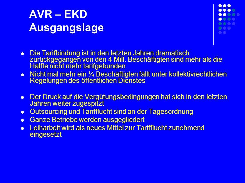 AVR – EKD Ausgangslage Die Tarifbindung ist in den letzten Jahren dramatisch zurückgegangen von den 4 Mill.