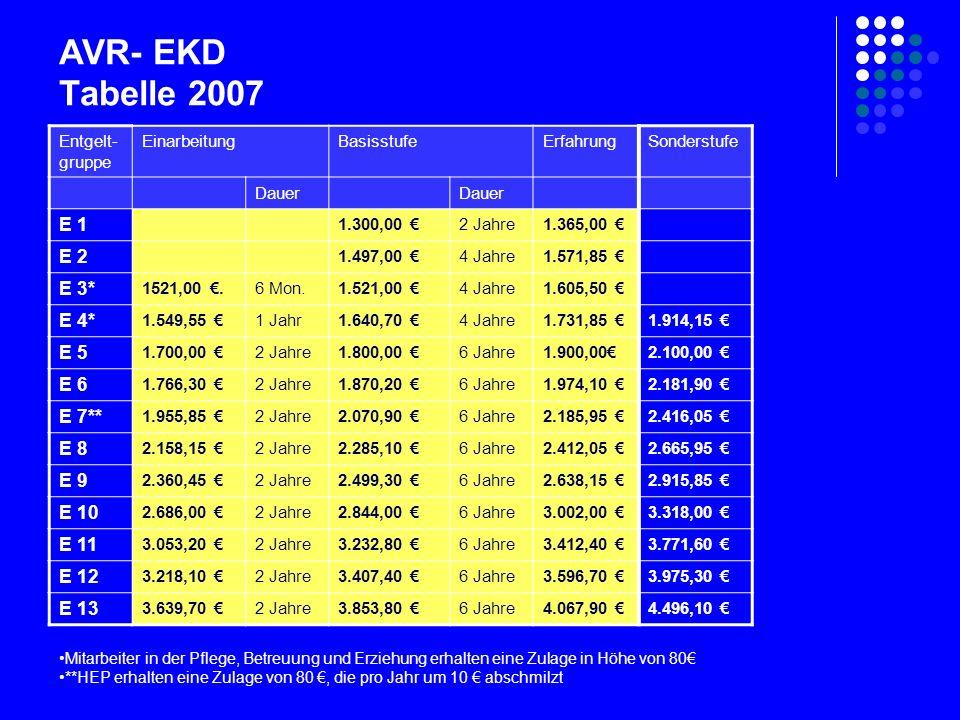 AVR- EKD Tabelle 2007 Entgelt- gruppe EinarbeitungBasisstufeErfahrungSonderstufe Dauer E 1 1.300,00 €2 Jahre1.365,00 € E 2 1.497,00 €4 Jahre1.571,85 € E 3* 1521,00 €.6 Mon.1.521,00 €4 Jahre1.605,50 € E 4* 1.549,55 €1 Jahr1.640,70 €4 Jahre1.731,85 €1.914,15 € E 5 1.700,00 €2 Jahre1.800,00 €6 Jahre1.900,00€2.100,00 € E 6 1.766,30 €2 Jahre1.870,20 €6 Jahre1.974,10 €2.181,90 € E 7** 1.955,85 €2 Jahre2.070,90 €6 Jahre2.185,95 €2.416,05 € E 8 2.158,15 €2 Jahre2.285,10 €6 Jahre2.412,05 €2.665,95 € E 9 2.360,45 €2 Jahre2.499,30 €6 Jahre2.638,15 €2.915,85 € E 10 2.686,00 €2 Jahre2.844,00 €6 Jahre3.002,00 €3.318,00 € E 11 3.053,20 €2 Jahre3.232,80 €6 Jahre3.412,40 €3.771,60 € E 12 3.218,10 €2 Jahre3.407,40 €6 Jahre3.596,70 €3.975,30 € E 13 3.639,70 €2 Jahre3.853,80 €6 Jahre4.067,90 €4.496,10 € Mitarbeiter in der Pflege, Betreuung und Erziehung erhalten eine Zulage in Höhe von 80€ **HEP erhalten eine Zulage von 80 €, die pro Jahr um 10 € abschmilzt
