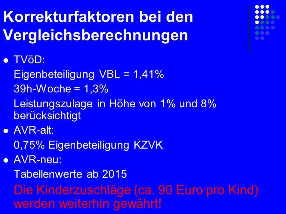 Korrekturfaktoren bei den Vergleichsberechnungen TVöD: Eigenbeteiligung VBL = 1,41% 39h-Woche = 1,3% Leistungszulage in Höhe von 1% und 8% berücksichtigt AVR-alt: 0,75% Eigenbeteiligung KZVK AVR-neu: Tabellenwerte ab 2015 Die Kinderzuschläge (ca.