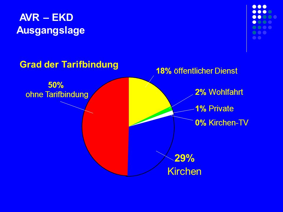 AVR – EKD Ausgangslage 18% öffentlicher Dienst 50% ohne Tarifbindung 0% Kirchen-TV 1% Private 2% Wohlfahrt 29% Kirchen Grad der Tarifbindung