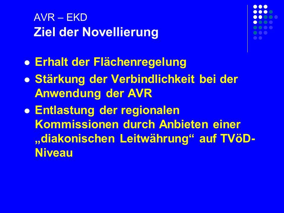 AVR – EKD Verhandlungsziele: Neue Eingruppierungssystematik Einheitliche Tabelle mit 13 oder 14 Entgeltgruppen Integration der W-Gruppen in die Tabelle Keine Änderungen im Mantelteil das TVöD- Niveau soll erreicht werden Öffnungsklauseln nur bei einer Stärkung der verbindlichen Anwendung der AVR