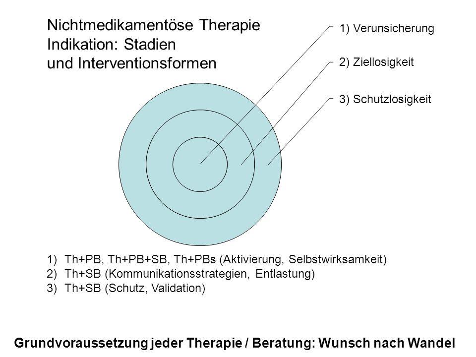 1) Verunsicherung 2) Ziellosigkeit 3) Schutzlosigkeit Nichtmedikamentöse Therapie Indikation: Stadien und Interventionsformen 1)Th+PB, Th+PB+SB, Th+PBs (Aktivierung, Selbstwirksamkeit) 2)Th+SB (Kommunikationsstrategien, Entlastung) 3)Th+SB (Schutz, Validation) Grundvoraussetzung jeder Therapie / Beratung: Wunsch nach Wandel