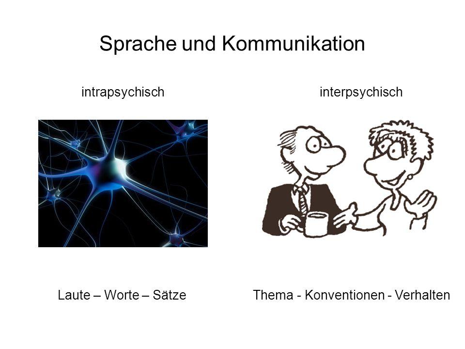 Sprache und Kommunikation intrapsychisch interpsychisch Laute – Worte – Sätze Thema - Konventionen - Verhalten