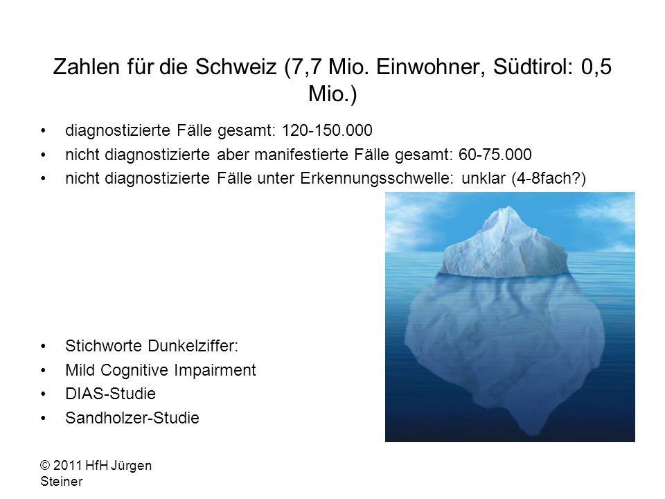Zahlen für die Schweiz (7,7 Mio.