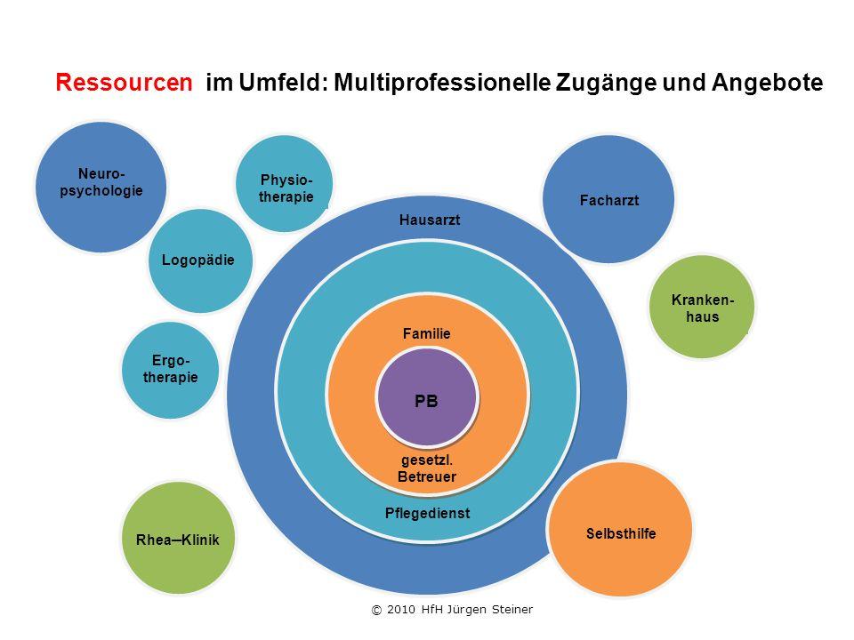 Ressourcen im Umfeld: Multiprofessionelle Zugänge und Angebote gesetzl.