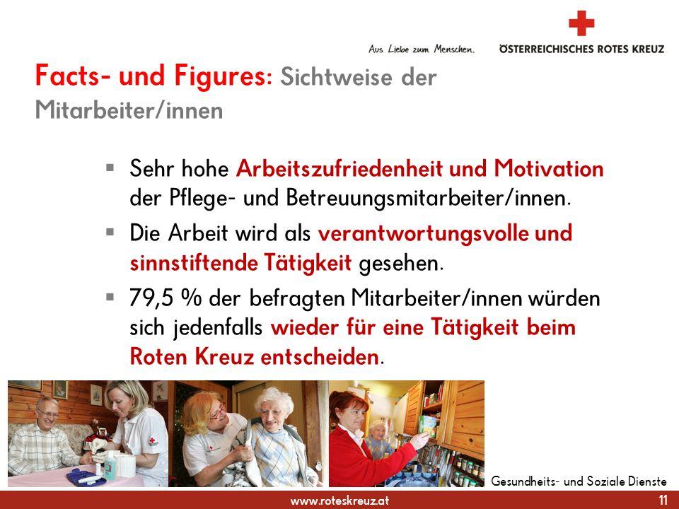 www.roteskreuz.at Facts- und Figures: Sichtweise der Mitarbeiter/innen  Sehr hohe Arbeitszufriedenheit und Motivation der Pflege- und Betreuungsmitarbeiter/innen.