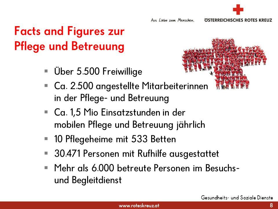 www.roteskreuz.at Facts and Figures zur Pflege und Betreuung  Über 5.500 Freiwillige  Ca.