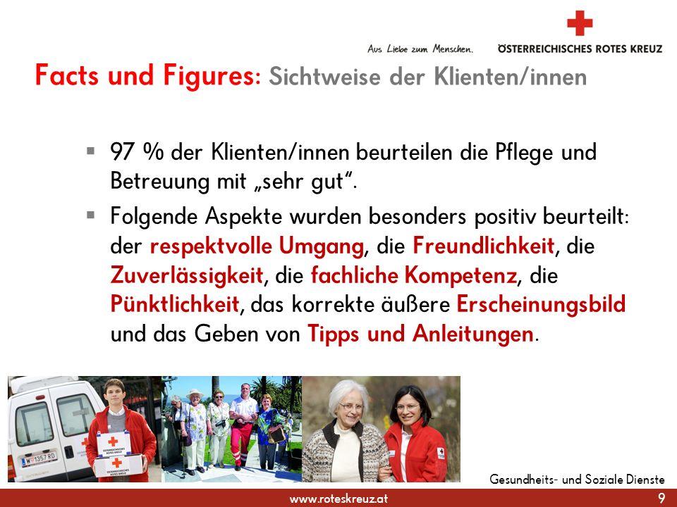 """www.roteskreuz.at Facts und Figures: Sichtweise der Klienten/innen  97 % der Klienten/innen beurteilen die Pflege und Betreuung mit """"sehr gut ."""