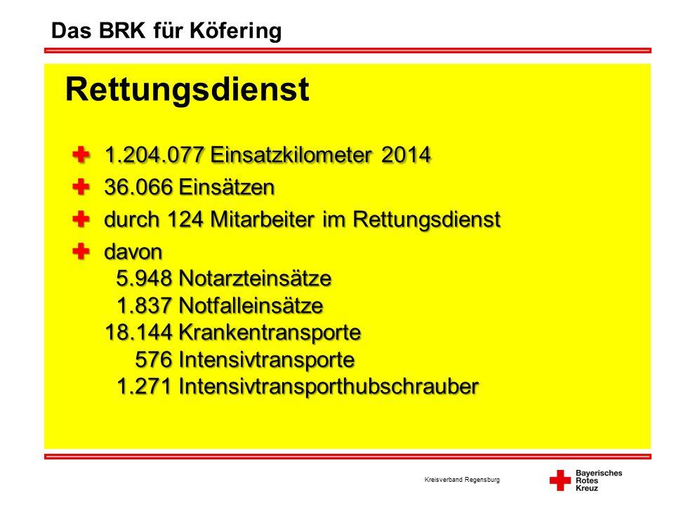 Kreisverband Regensburg Das BRK für Köfering Rettungsdienst  1.204.077 Einsatzkilometer 2014  36.066 Einsätzen  durch 124 Mitarbeiter im Rettungsdienst  davon 5.948 Notarzteinsätze 1.837 Notfalleinsätze 18.144 Krankentransporte 576 Intensivtransporte 1.271 Intensivtransporthubschrauber