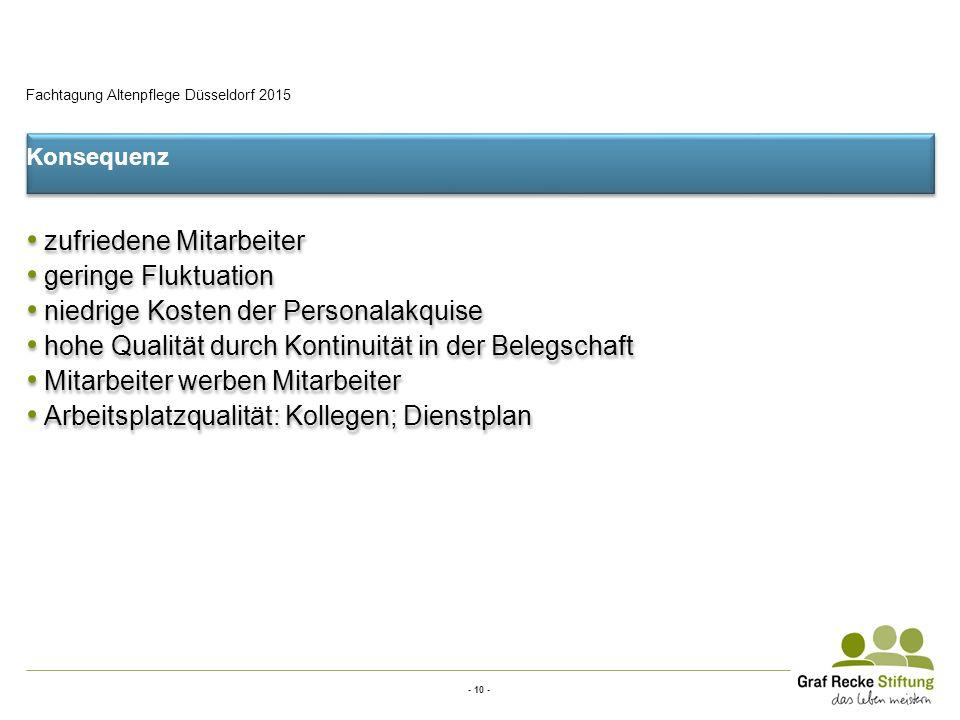 - 10 - Fachtagung Altenpflege Düsseldorf 2015 Konsequenz zufriedene Mitarbeiter geringe Fluktuation niedrige Kosten der Personalakquise hohe Qualität durch Kontinuität in der Belegschaft Mitarbeiter werben Mitarbeiter Arbeitsplatzqualität: Kollegen; Dienstplan Konsequenz zufriedene Mitarbeiter geringe Fluktuation niedrige Kosten der Personalakquise hohe Qualität durch Kontinuität in der Belegschaft Mitarbeiter werben Mitarbeiter Arbeitsplatzqualität: Kollegen; Dienstplan