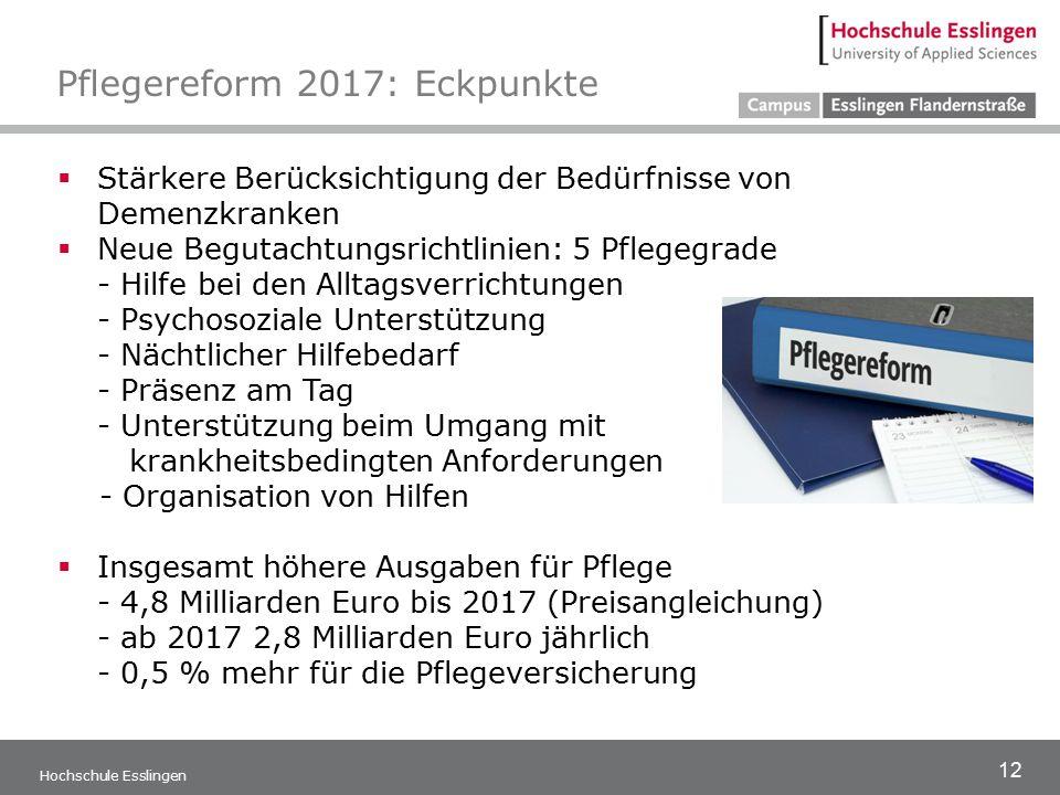 12 Hochschule Esslingen Pflegereform 2017: Eckpunkte  Stärkere Berücksichtigung der Bedürfnisse von Demenzkranken  Neue Begutachtungsrichtlinien: 5 Pflegegrade - Hilfe bei den Alltagsverrichtungen - Psychosoziale Unterstützung - Nächtlicher Hilfebedarf - Präsenz am Tag - Unterstützung beim Umgang mit krankheitsbedingten Anforderungen - Organisation von Hilfen  Insgesamt höhere Ausgaben für Pflege - 4,8 Milliarden Euro bis 2017 (Preisangleichung) - ab 2017 2,8 Milliarden Euro jährlich - 0,5 % mehr für die Pflegeversicherung