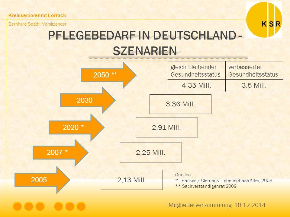 Kreisseniorenrat Lörrach Bernhard Späth, Vorsitzender PFLEGEBEDARF IN DEUTSCHLAND - SZENARIEN 2050 ** 2005 2030 2020 * 2007 * 3,36 Mill. 2,91 Mill. 2,