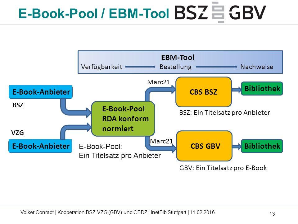 13 GBV: Ein Titelsatz pro E-Book E-Book-Anbieter CBS BSZ E-Book-Pool RDA konform normiert CBS GBV Bibliothek E-Book-Pool: Ein Titelsatz pro Anbieter B