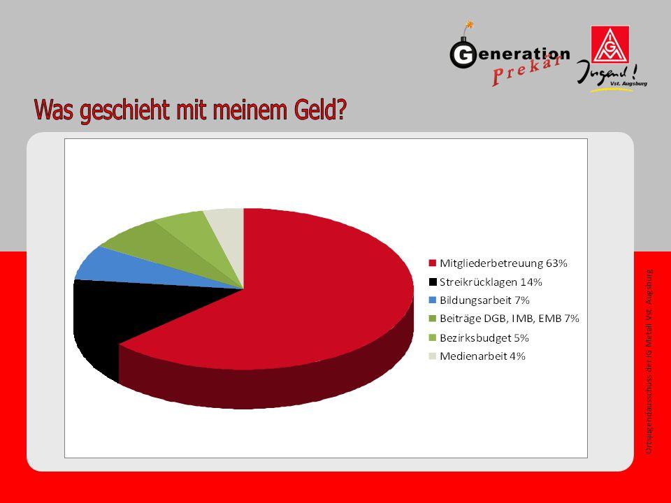 Ortsjugendausschuss der IG Metall Vst. Augsburg Was geschieht mit meinem Geld