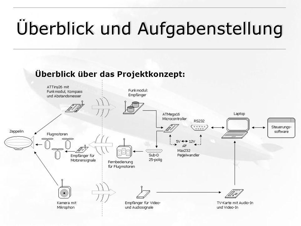 Überblick und Aufgabenstellung Überblick über das Projektkonzept: