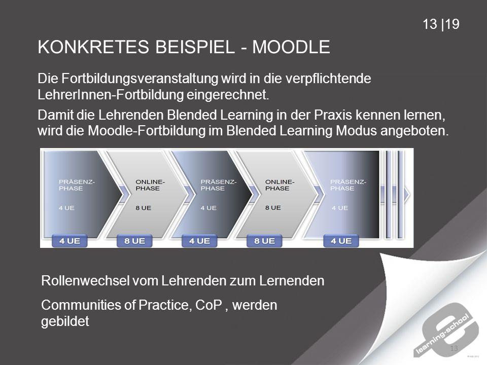 KONKRETES BEISPIEL - MOODLE 13 13 |19 Die Fortbildungsveranstaltung wird in die verpflichtende LehrerInnen-Fortbildung eingerechnet.