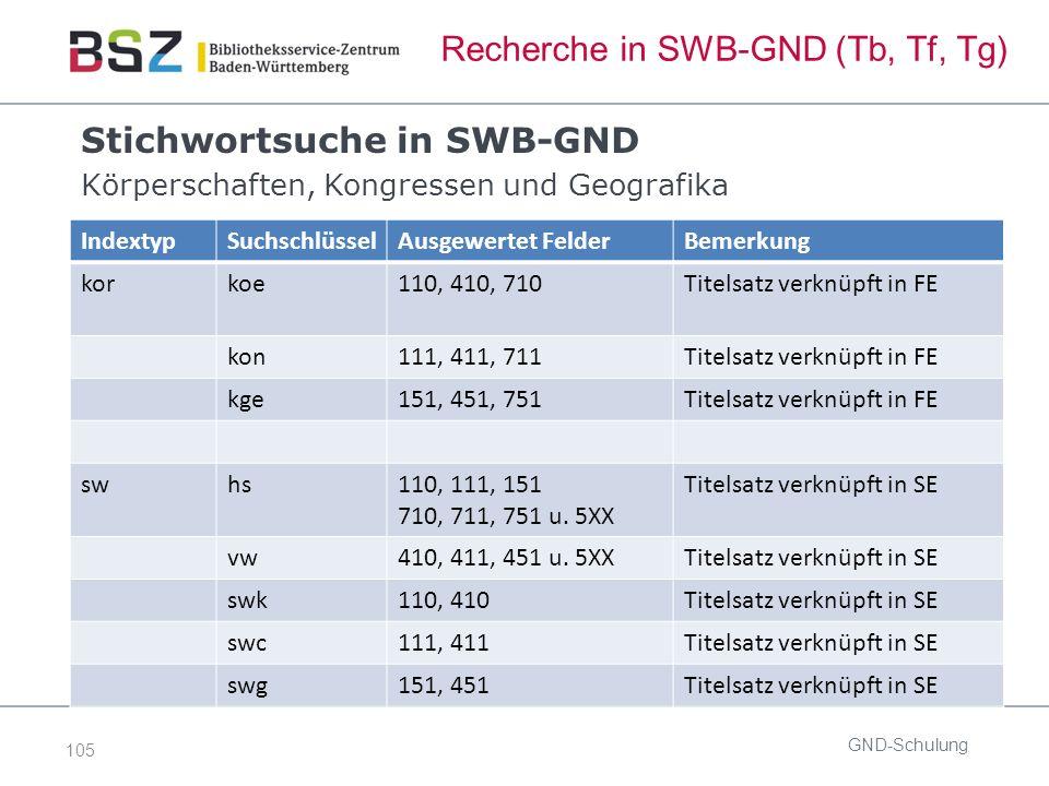 105 Recherche in SWB-GND (Tb, Tf, Tg) Stichwortsuche in SWB-GND Körperschaften, Kongressen und Geografika GND-Schulung IndextypSuchschlüsselAusgewertet FelderBemerkung korkoe110, 410, 710Titelsatz verknüpft in FE kon111, 411, 711Titelsatz verknüpft in FE kge151, 451, 751Titelsatz verknüpft in FE swhs110, 111, 151 710, 711, 751 u.