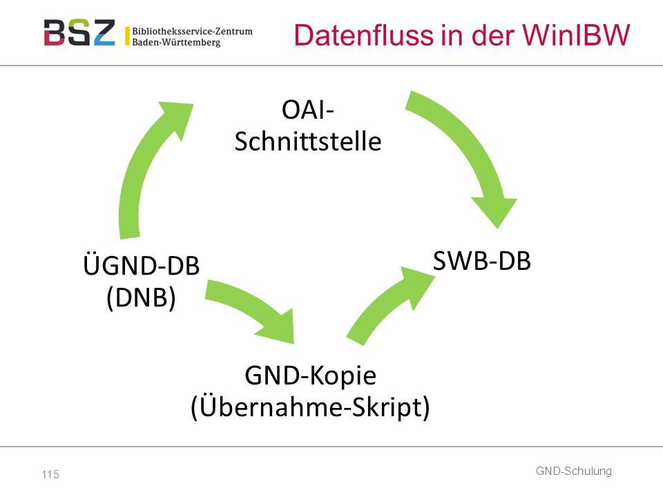 115 Datenfluss in der WinIBW GND-Schulung SWB-DB GND-Kopie (Übernahme-Skript) ÜGND-DB (DNB) OAI- Schnittstelle