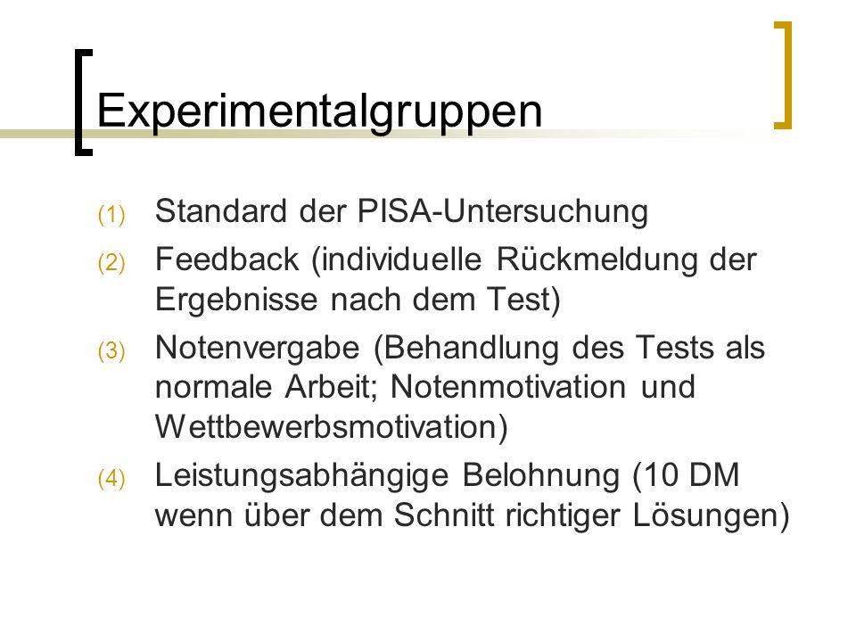 Experimentalgruppen (1) Standard der PISA-Untersuchung (2) Feedback (individuelle Rückmeldung der Ergebnisse nach dem Test) (3) Notenvergabe (Behandlung des Tests als normale Arbeit; Notenmotivation und Wettbewerbsmotivation) (4) Leistungsabhängige Belohnung (10 DM wenn über dem Schnitt richtiger Lösungen)