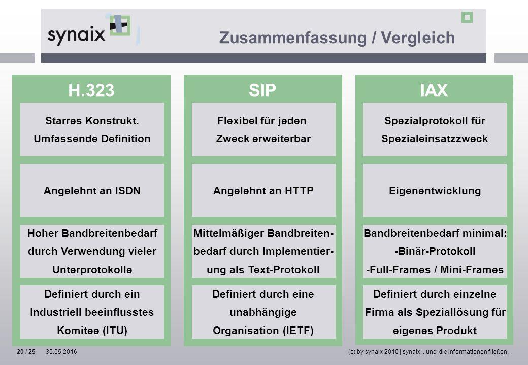 H.323SIPIAX Zusammenfassung / Vergleich Starres Konstrukt. Umfassende Definition Flexibel für jeden Zweck erweiterbar Spezialprotokoll für Spezialeins
