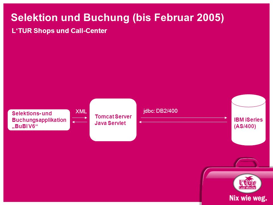 "Selektion und Buchung (bis Februar 2005) L'TUR Shops und Call-Center Selektions- und Buchungsapplikation ""BuBI V6"" IBM iSeries (AS/400) Tomcat Server"