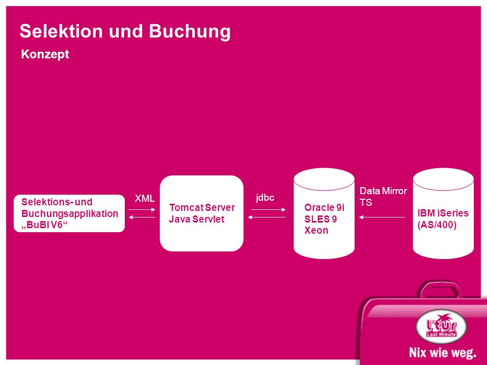 "Selektion und Buchung Konzept Selektions- und Buchungsapplikation ""BuBI V6"" IBM iSeries (AS/400) Tomcat Server Java Servlet jdbc XML Oracle 9i SLES 9"