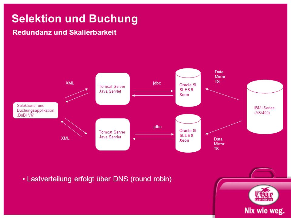 "Selektion und Buchung Redundanz und Skalierbarkeit Selektions- und Buchungsapplikation ""BuBI V6 IBM iSeries (AS/400) Tomcat Server Java Servlet jdbcXML Oracle 9i SLES 9 Xeon Data Mirror TS Tomcat Server Java Servlet XML Oracle 9i SLES 9 Xeon Data Mirror TS jdbc Lastverteilung erfolgt über DNS (round robin)"