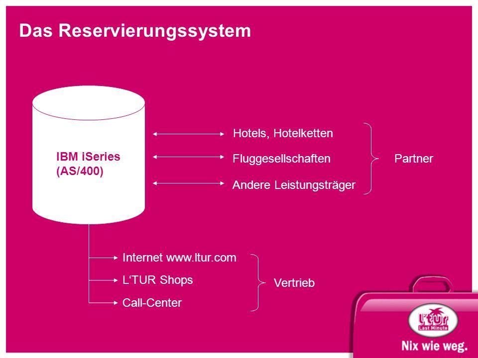 Das Reservierungssystem IBM iSeries (AS/400) Hotels, Hotelketten Fluggesellschaften Andere Leistungsträger Partner Internet www.ltur.com L'TUR Shops Call-Center Vertrieb