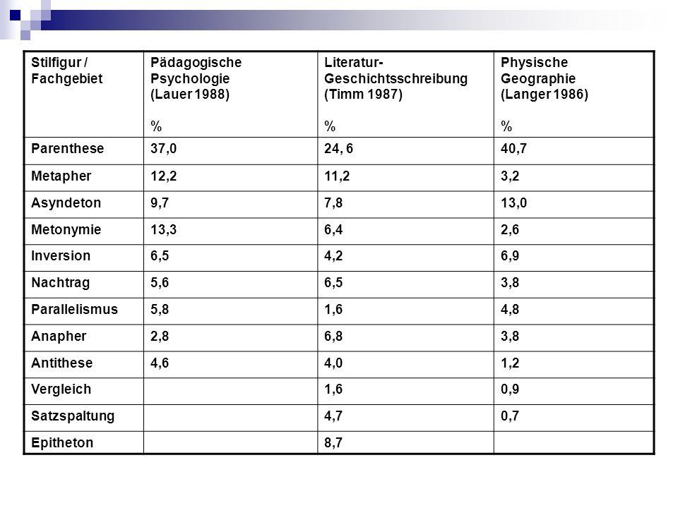 Stilfigur / Fachgebiet Pädagogische Psychologie (Lauer 1988) % Literatur- Geschichtsschreibung (Timm 1987) % Physische Geographie (Langer 1986) % Parenthese37,024, 640,7 Metapher12,211,23,2 Asyndeton9,77,813,0 Metonymie13,36,42,6 Inversion6,54,26,9 Nachtrag5,66,53,8 Parallelismus5,81,64,8 Anapher2,86,83,8 Antithese4,64,01,2 Vergleich1,60,9 Satzspaltung4,70,7 Epitheton8,7