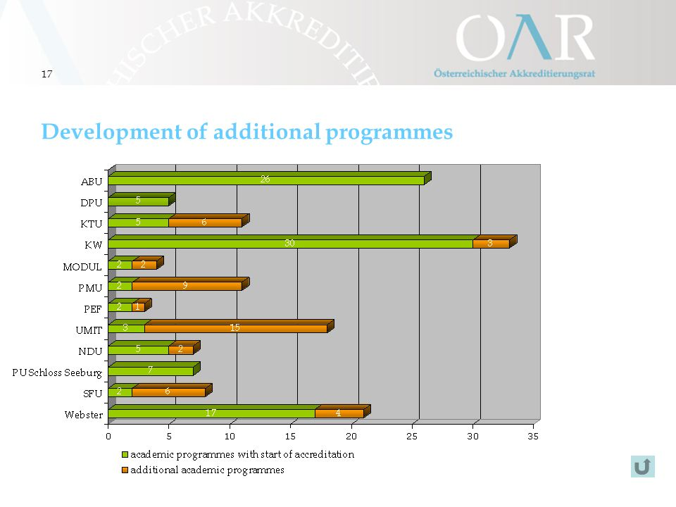 17 Development of additional programmes
