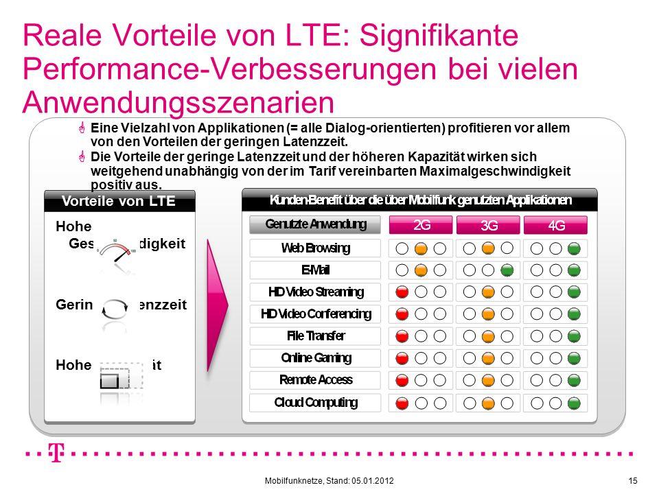 Mobilfunknetze, Stand: 05.01.201215 Reale Vorteile von LTE: Signifikante Performance-Verbesserungen bei vielen Anwendungsszenarien Hohe Geschwindigkeit Geringe Latenzzeit Hohe Kapazität Vorteile von LTE  Eine Vielzahl von Applikationen (= alle Dialog-orientierten) profitieren vor allem von den Vorteilen der geringen Latenzzeit.