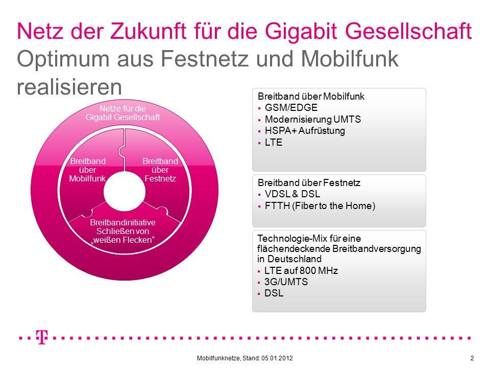 Mobilfunknetze, Stand: 05.01.20123 Evolutionsschritte im Mobilfunknetz Entwicklung der Downloadgeschwindigkeiten 64-220 kbit/s 64-384 kbit/s 1.800-14.400 kbit/s 14.400-42.000 kbit/s 50.000 -100.000 kbit/s  Überragendes Kundenerlebnis bedingt ein optimales Zusammenwirken aller Netztechnologien  Die existierende Netze werden weiterhin und auch mittelfristig von entscheidender Bedeutung sein.