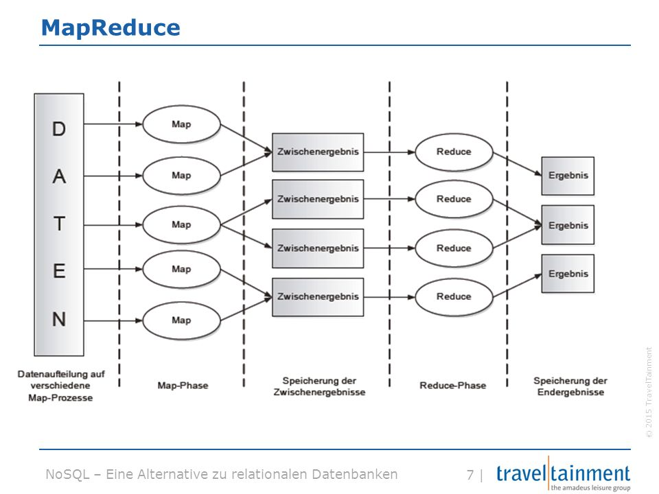 © 2015 TravelTainment 7 | NoSQL – Eine Alternative zu relationalen Datenbanken MapReduce