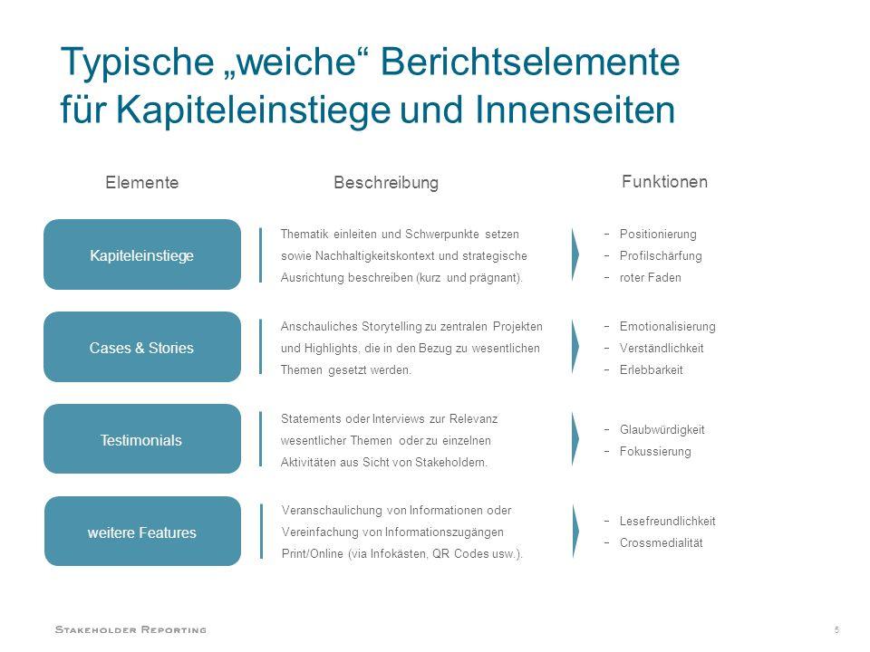 Kapiteleinstiege Thematik einleiten und Schwerpunkte setzen sowie Nachhaltigkeitskontext und strategische Ausrichtung beschreiben (kurz und prägnant).