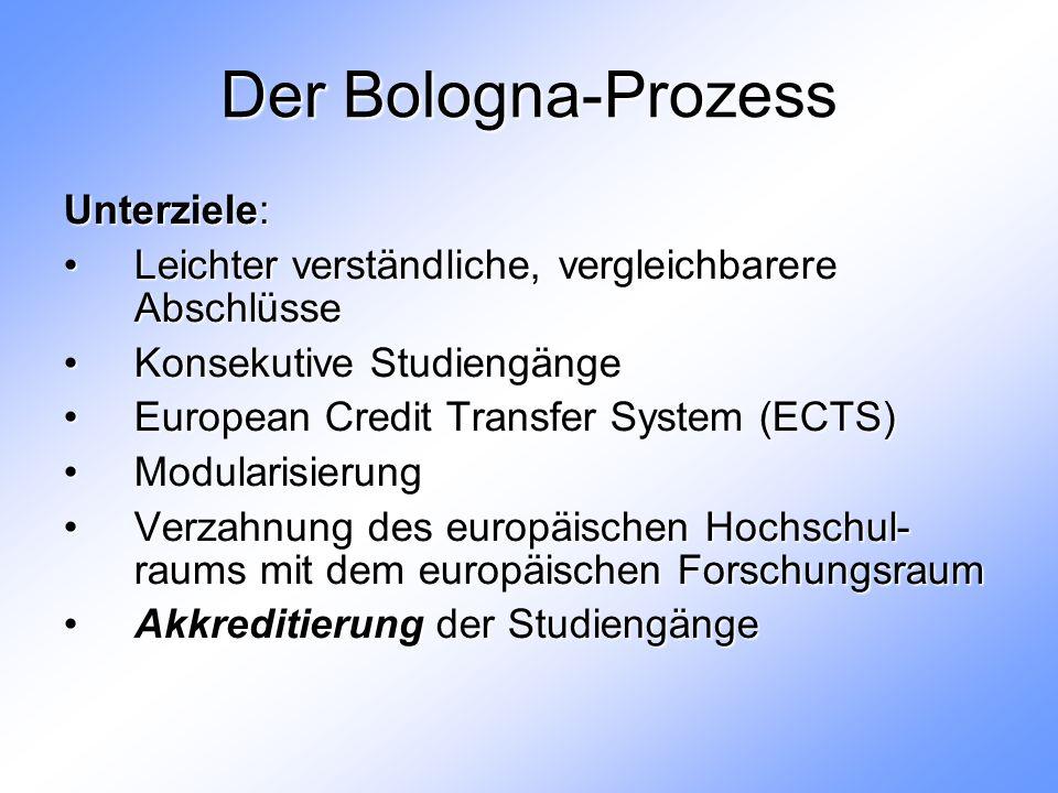Der Bologna-Prozess Unterziele: Leichter verständliche, vergleichbarere AbschlüsseLeichter verständliche, vergleichbarere Abschlüsse Konsekutive StudiengängeKonsekutive Studiengänge European Credit Transfer System (ECTS)European Credit Transfer System (ECTS) ModularisierungModularisierung Verzahnung des europäischen Hochschul- raums mit dem europäischen ForschungsraumVerzahnung des europäischen Hochschul- raums mit dem europäischen Forschungsraum Akkreditierung der StudiengängeAkkreditierung der Studiengänge