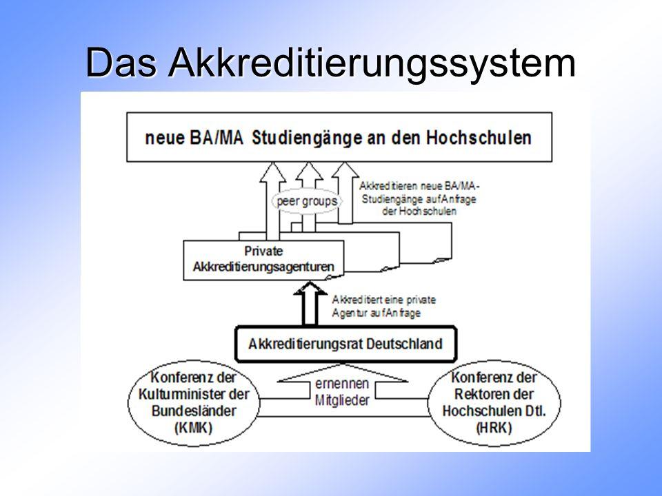 Das Akkreditierungssystem