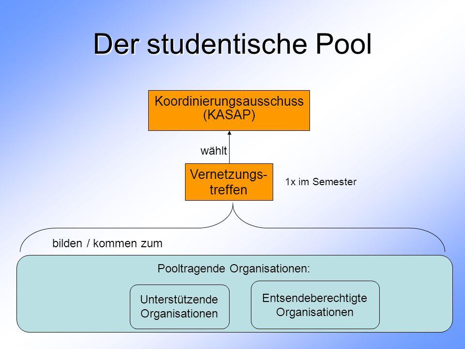 Pooltragende Organisationen: Entsendeberechtigte Organisationen Der studentische Pool Koordinierungsausschuss (KASAP) Vernetzungs- treffen Unterstützende Organisationen bilden / kommen zum wählt 1x im Semester