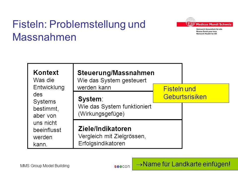 seecon MMS Group Model Building15 Fisteln: Problemstellung und Massnahmen Kontext Was die Entwicklung des Systems bestimmt, aber von uns nicht beeinfl