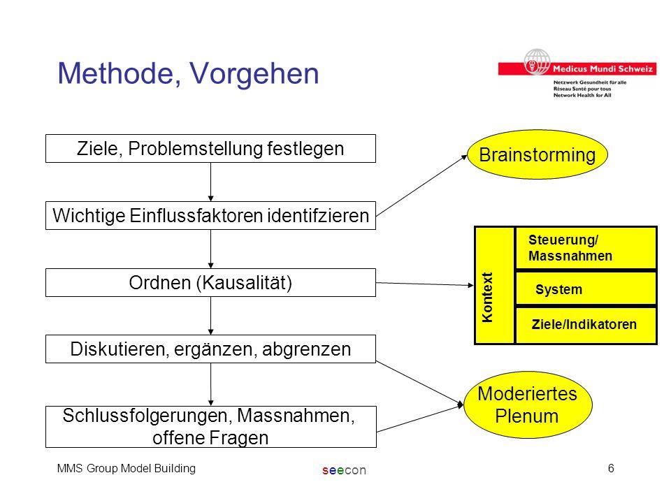 seecon MMS Group Model Building6 Methode, Vorgehen Brainstorming Kontext Steuerung/ Massnahmen System Ziele/Indikatoren Moderiertes Plenum Ziele, Prob