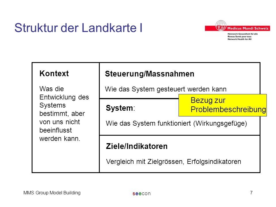 seecon MMS Group Model Building7 Struktur der Landkarte I Kontext Was die Entwicklung des Systems bestimmt, aber von uns nicht beeinflusst werden kann.