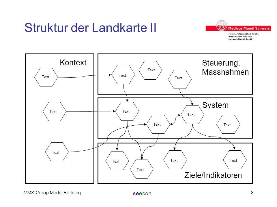 seecon MMS Group Model Building8 Struktur der Landkarte II Text Kontext Steuerung, Massnahmen System Ziele/Indikatoren Text