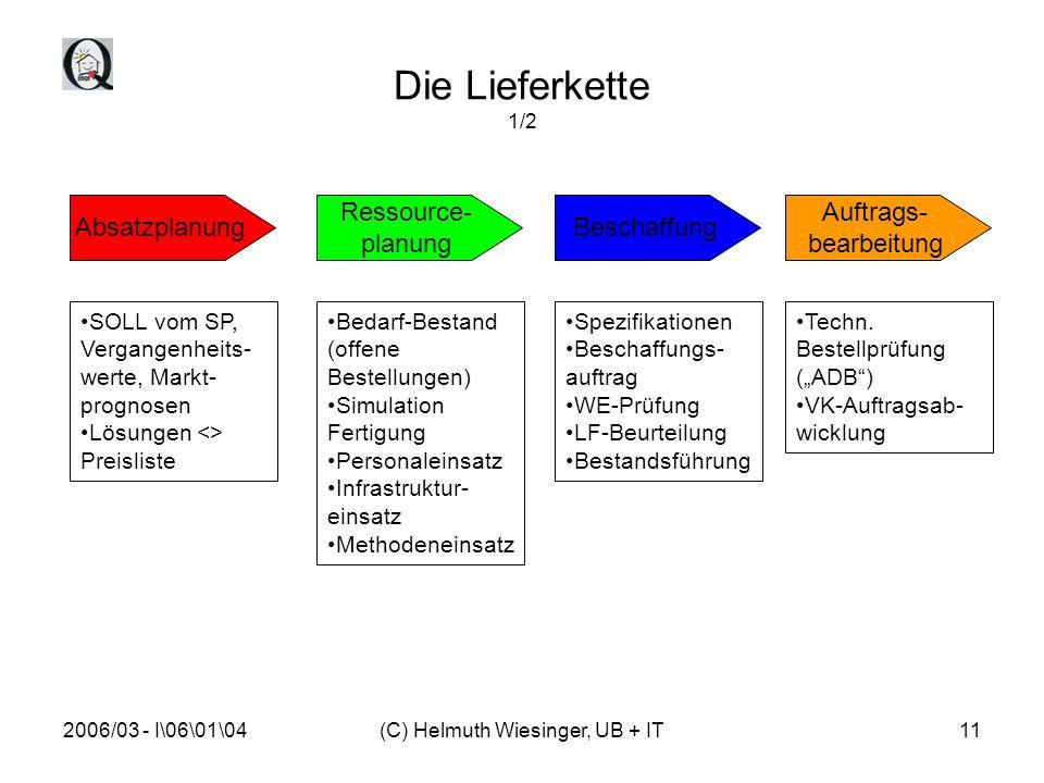 2006/03 - I\06\01\04(C) Helmuth Wiesinger, UB + IT11 Die Lieferkette 1/2 Absatzplanung Ressource- planung Beschaffung Auftrags- bearbeitung SOLL vom SP, Vergangenheits- werte, Markt- prognosen Lösungen <> Preisliste Bedarf-Bestand (offene Bestellungen) Simulation Fertigung Personaleinsatz Infrastruktur- einsatz Methodeneinsatz Spezifikationen Beschaffungs- auftrag WE-Prüfung LF-Beurteilung Bestandsführung Techn.
