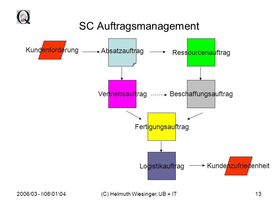 2006/03 - I\06\01\04(C) Helmuth Wiesinger, UB + IT13 SC Auftragsmanagement Absatzauftrag Ressourcenauftrag Kundenforderung Beschaffungsauftrag Fertigungsauftrag Logistikauftrag Vertriebsauftrag Kundenzufriedenheit