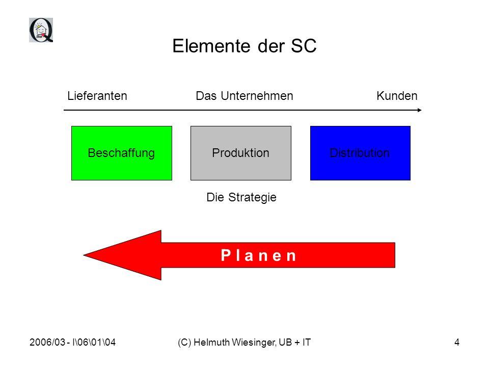 2006/03 - I\06\01\04(C) Helmuth Wiesinger, UB + IT4 Elemente der SC LieferantenDas Unternehmen Kunden BeschaffungProduktionDistribution Die Strategie