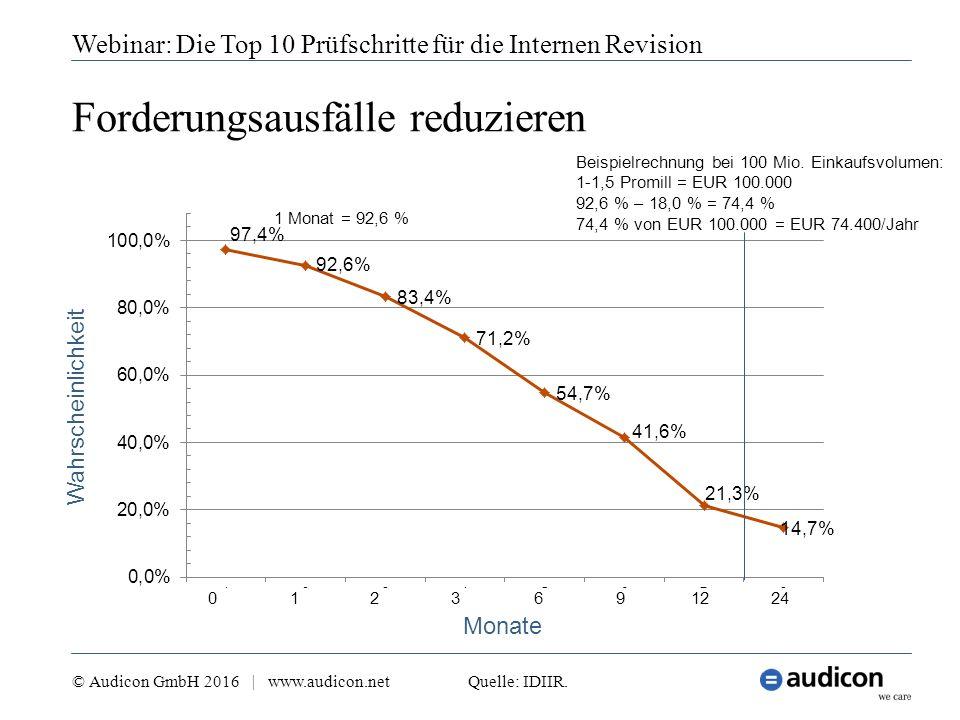 1236912240 Monate Wahrscheinlichkeit Forderungsausfälle reduzieren 18 Monate = 18,0 %1 Monat = 92,6 % Beispielrechnung bei 100 Mio. Einkaufsvolumen: 1