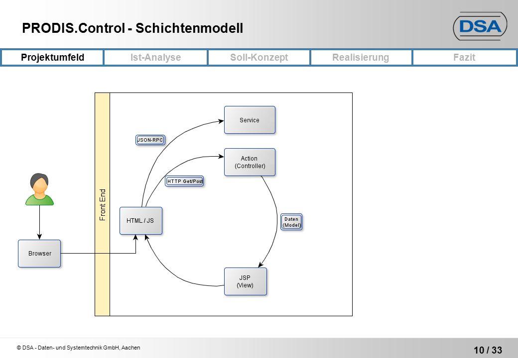 © DSA - Daten- und Systemtechnik GmbH, Aachen 10 / 33 PRODIS.Control - Schichtenmodell ProjektumfeldRealisierungFazit Ist-Analyse Soll-Konzept