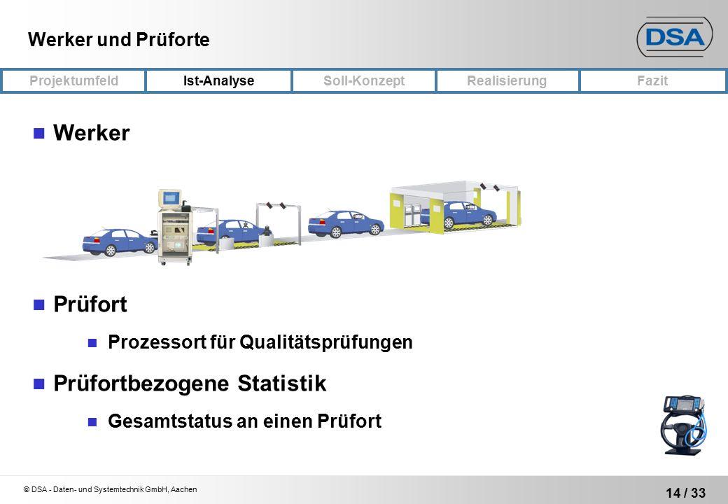 © DSA - Daten- und Systemtechnik GmbH, Aachen 14 / 33 ProjektumfeldRealisierungFazit Ist-Analyse Soll-Konzept Werker und Prüforte Werker Prüfort Prozessort für Qualitätsprüfungen Prüfortbezogene Statistik Gesamtstatus an einen Prüfort