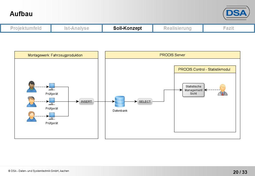 © DSA - Daten- und Systemtechnik GmbH, Aachen 20 / 33 ProjektumfeldRealisierungFazit Ist-Analyse Soll-Konzept Aufbau