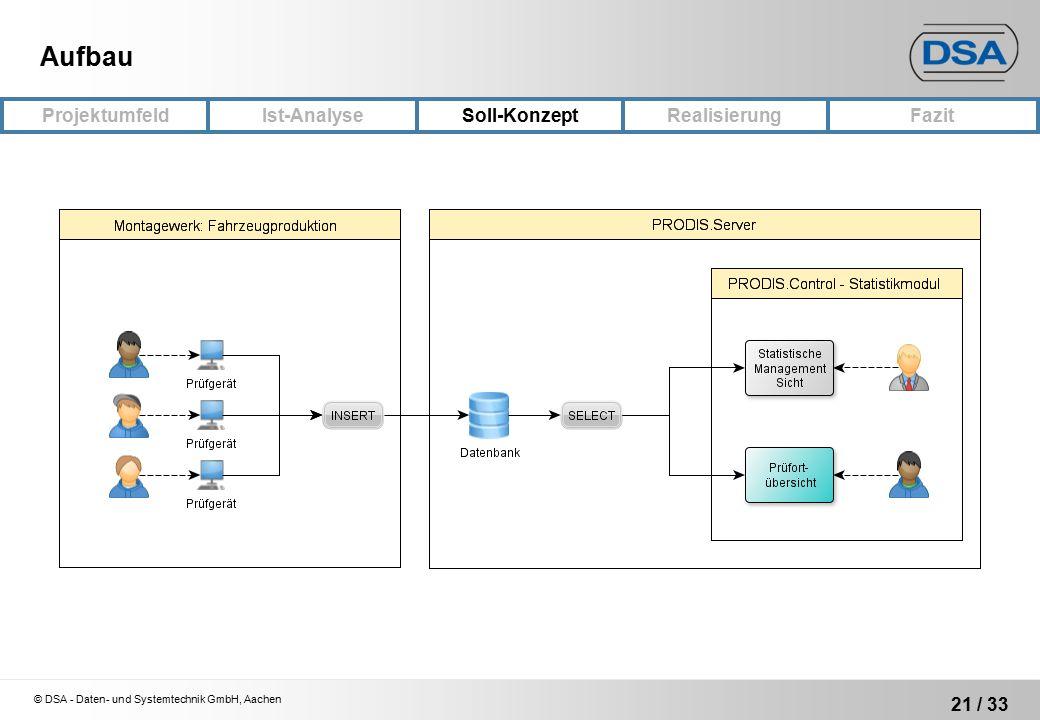 © DSA - Daten- und Systemtechnik GmbH, Aachen 21 / 33 ProjektumfeldRealisierungFazit Ist-Analyse Soll-Konzept Aufbau